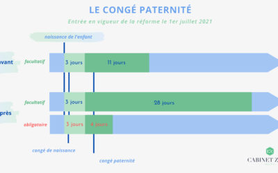 Le congé paternité